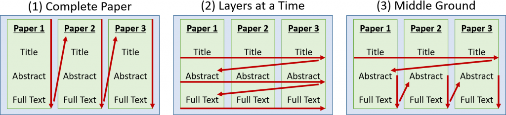 Strageties for screening: 1. Complete Paper; 2. Layers at a Time; 3. Middle Ground.